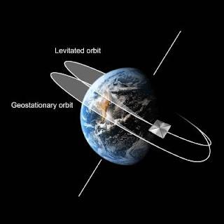 Esquema de la órbita geoestacionaria desplazada