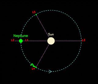 Esquema que muestra las cinco regiones de Lagrange de la órbita de Neptuno y los asteroides Troyanos conocidos que se ubican en esas cinco posiciones