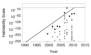 Gráfico de la habitabilidad de los planetas extrasolares con el tiempo