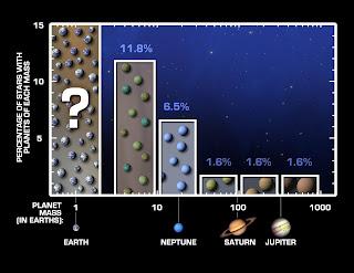 Gráfico de planetas de acuerdo a su masa (con respecto de la de la Tierra) versus el porcentaje de estrellas que poseen planetas de tal masa