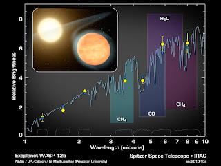 Datos de Spitzer que indican la presencia de moléculas en el planeta