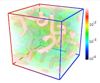 Gráfica en 3D que muestra la distribución espacial de la densidad de energía en ondas gravitacionales generada durante el Recalentamiento después de Inflación Hibrida, con campos gauge formando configuraciones de tipo cuerda cósmica. En la figura se aprecian tanto las cuerdas como el fondo difuso de ondas gravitacionales.