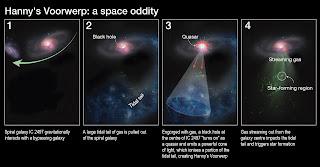 Diagrama que explica la formación del extraño 'Objeto de Hanny'. Los astrónomos creen que es parte de una larga serpentina de gas que se extiende desde la galaxia IC 2497, y que fue iluminado por la luz de un quásar recientemente extinguido