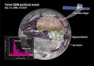 Esquema que muestra a la nave espacial Fermi sobre Egipto y las señales que detectó