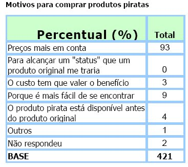 Gráfico da pesquisa Pirataria - radiografia do consumo