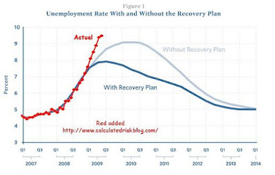 Chart showing increase of unemployment