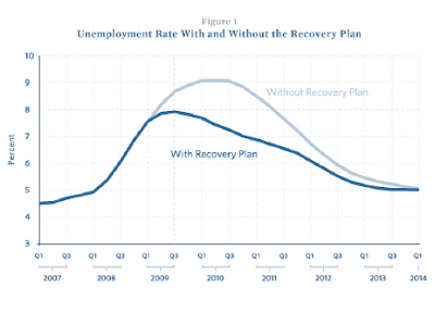 Chart showing predicted effect of $787B stimulus on unemployment