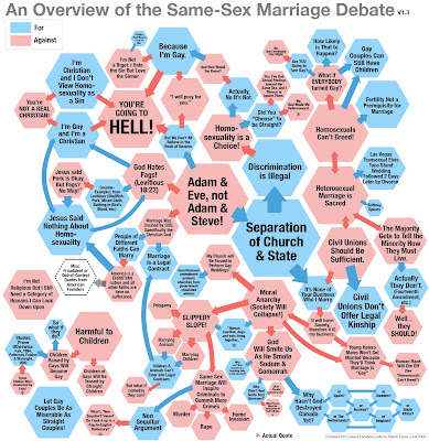 matrimonio homosexual gay humor