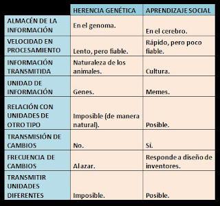 external image cuadro+herencia+aprendizaje.JPG