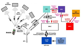 Assisted GPS Working Block Diagram