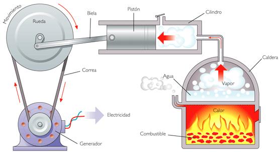 Desenvolvimento da termodinamica