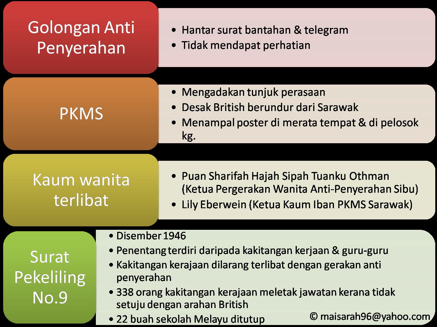 ke arah berkerajaan sendiri di Sabah & Sarawak bab 6 ting 3