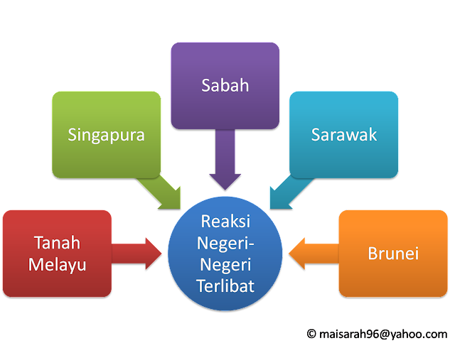 Peta Minda Bab 7 Ting 3 - Malaysia Yang Berdaulat