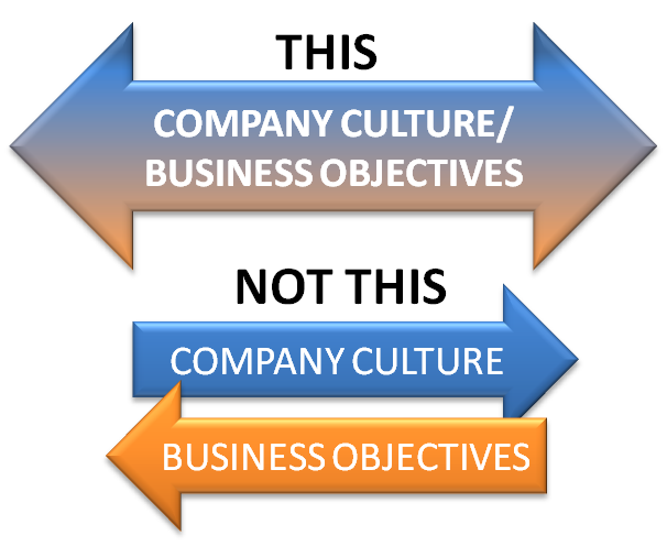 merging of two companies with different cultures But the two company's sales cultures were quite different the acquiree's reps interacted extensively with the distributors they dealt with, helping those distributors understand customer profiles, inventory levels and even their basic financials.