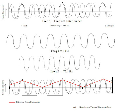 Schematic explaining the mathematics and the mechanism of production of beats in a musical instrument in terms of the acoustic interference pattern of two notes sounded simultaneously