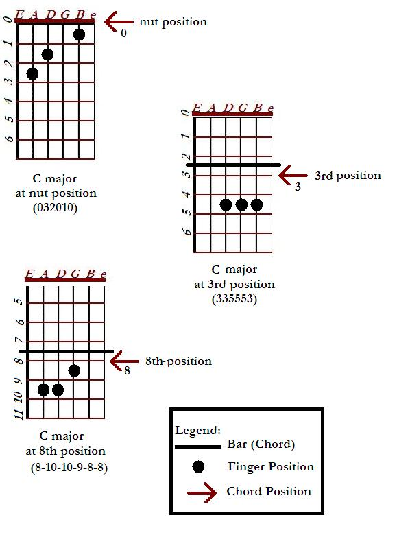 C major chord positions and shapes on a guitar