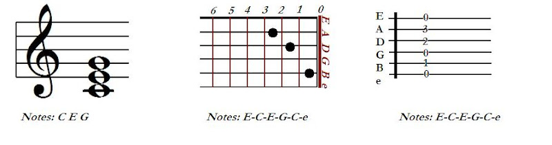 Root Note of Guitar Chords : Basic Music Theroy