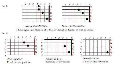 inversions of C major in nut position