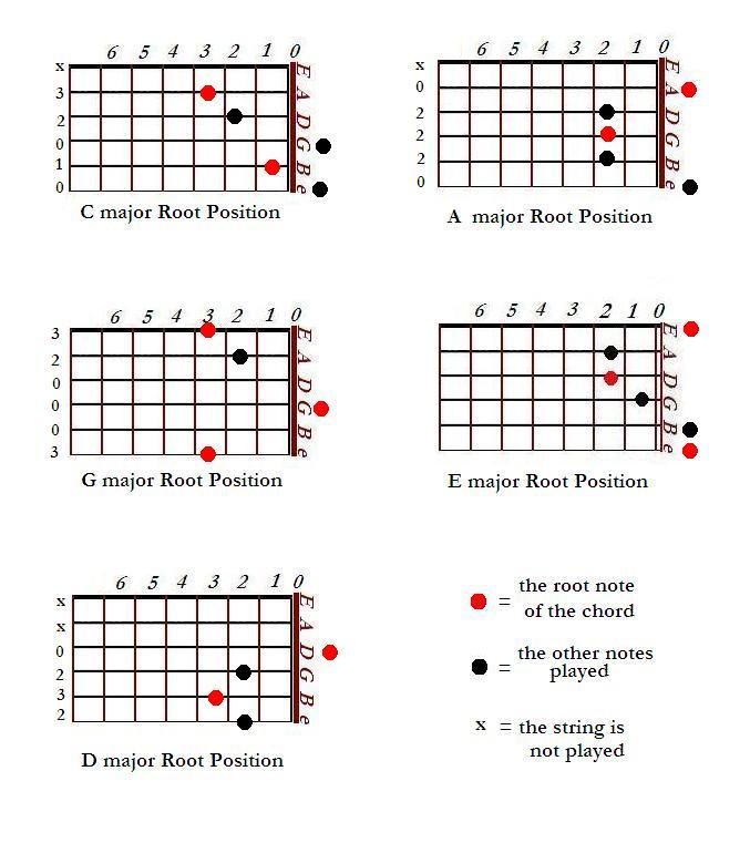 Basics Of Music Theory Guitar Systematically Learn All Guitar