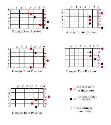 The basic chord shapes in CAGED system of guitars