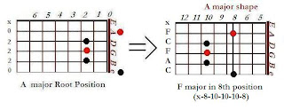 Shape of F major chord in A major shape (8th position) - CAGED system for guitar