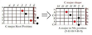 The shape of A major chord in the C major shape (9th position)- CAGED system for guitar