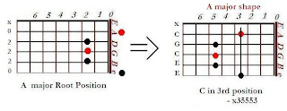 The shape of C major chord in the A major shape (3rd position)- CAGED system for guitar