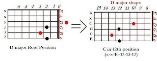 The shape of C major chord in the D major shape (12th position)- CAGED system for guitar