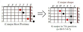 The shape of G major chord in the C major shape (7th position)- CAGED system for guitar
