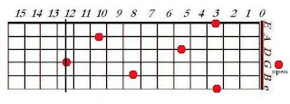 Map of D notes on a guitar fret board