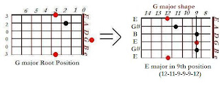 The shape of E major chord in the G major shape (9th position)- CAGED system for guitar