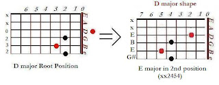 The shape of E major chord in the D major shape (2nd position)- CAGED system for guitar