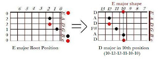The shape of D major chord in the E major shape (10th position)- CAGED system for guitar