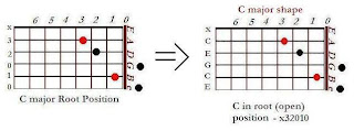 The shape of C major chord in the C major shape (root position) - CAGED system for guitar