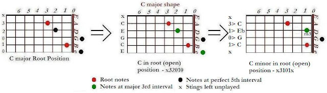 Shapes of C minor (Cm) from C major chords - CAGED system for guitar