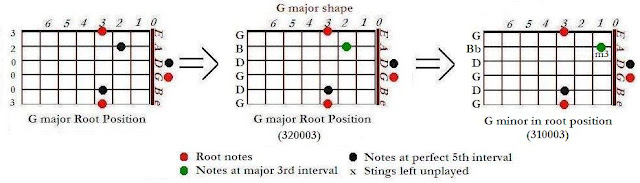 Shapes of G minor (Gm) from G major chords - CAGED system for guitar