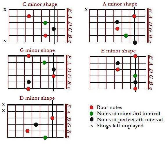 CAGED minor chord shapes - Cm Am Gm Em Dm - CAGED system for guitar