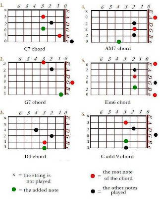 common extended chords in guitar