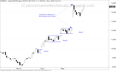 Use Stock Chart Patterns to Measure the Technical Strength