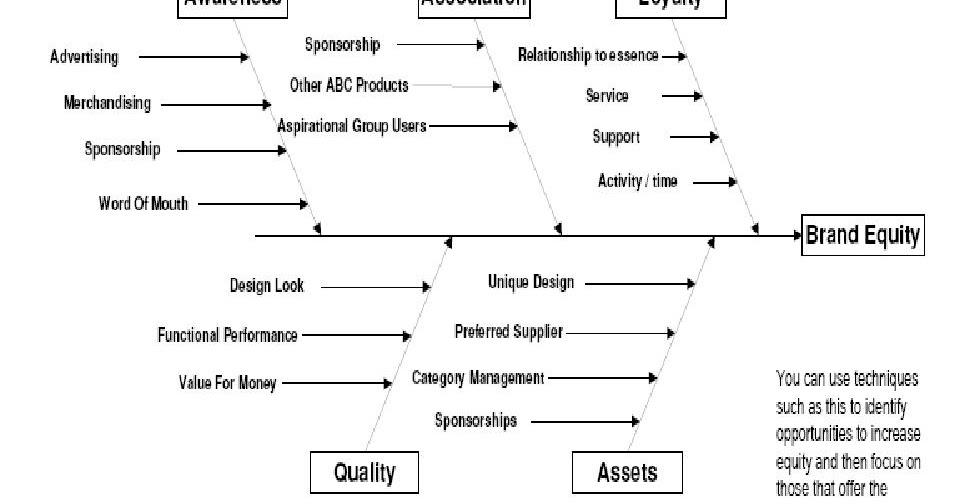 jargon darbar  ishikawa diagrams