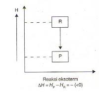 Pembelajaran kimia berbasis blog termokimia gambar 3 diagram reaksi eksoterm ccuart Gallery