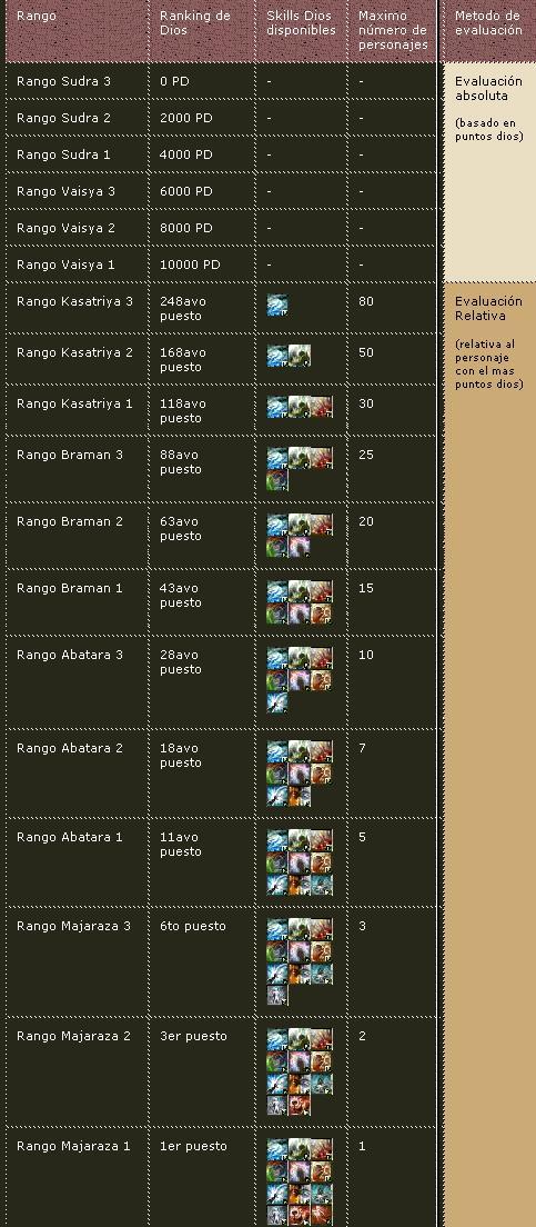 Zona dios y puntos dios Ranking