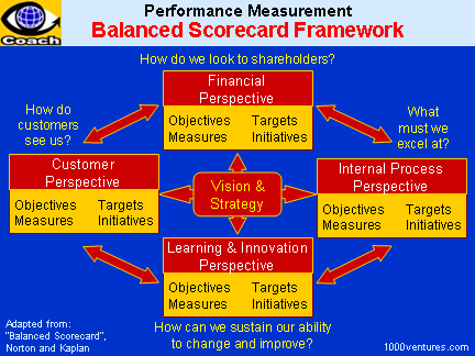 how jack welch initiatives added value Jack welch, and his journey as a learner and teacher, provide a wonderful  in  1995, the year that welch initiated ge's six sigma initiative, he had just  confessed  the right product through value-added processes that consistently  perform as.