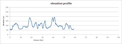 Brill and Ashendon, elevation profile
