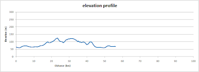 Witney Stonesfield loop, elevation profile