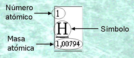 ejemplo li be b c n o f todos ellos tienen sus electrones de valencia en el nivel energtico 2 - Tabla Periodica De Los Elementos Como Usar