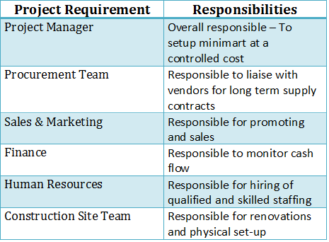Image Construction Project Responsibility Matrix Download