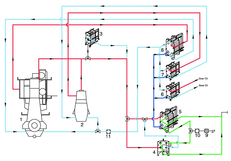 Closed water cooling system verses a raw water cooling system