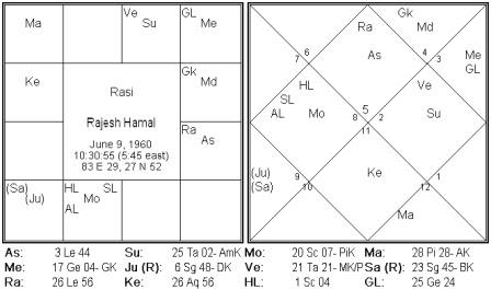 Horoscope of Famous Nepali Personality