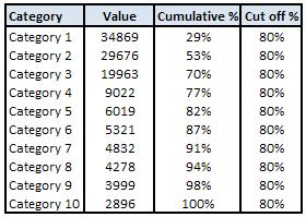 Pareto analysis we can easily calculate cumulative percentages we will also require a dummy series to display the cutoff in the pareto chart ccuart Images